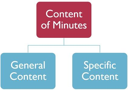 content-of-minutes