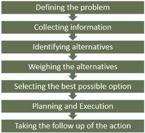 process-of-decision-making