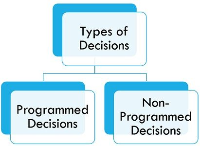 types-of-decisions