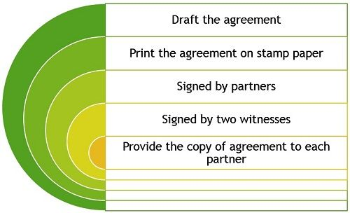 Drafting-of-agreement