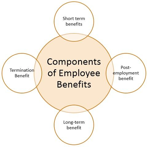 components-of-employee-benefits