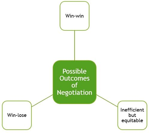 possible-outcomes-of-negotiation