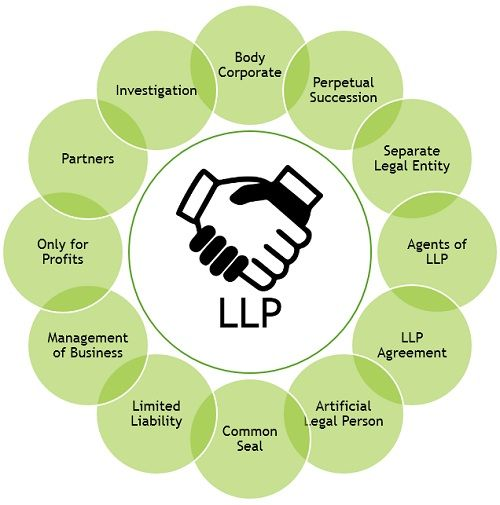 salient-features-of-LLP