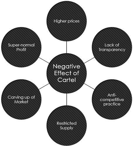 negative-effects-of-cartel