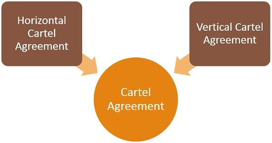 types-of-cartel-agreement