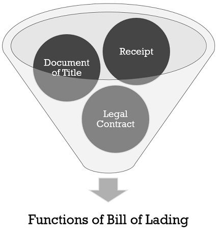 Functions-of-Bill--Of-Lading