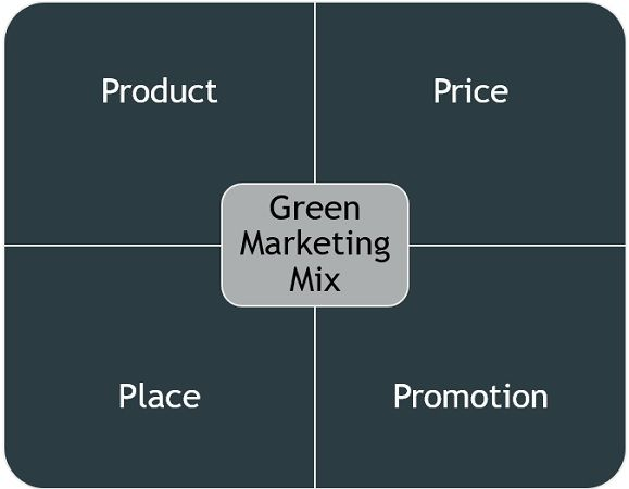 green-marketing-mix