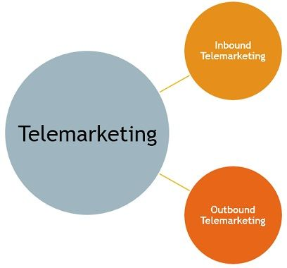kinds-of-telemarketing