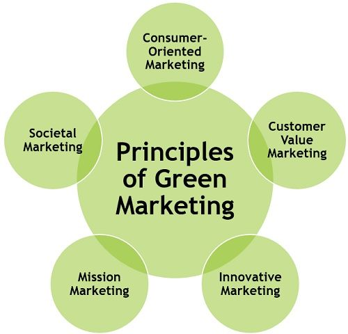 principles-of-green-marketing
