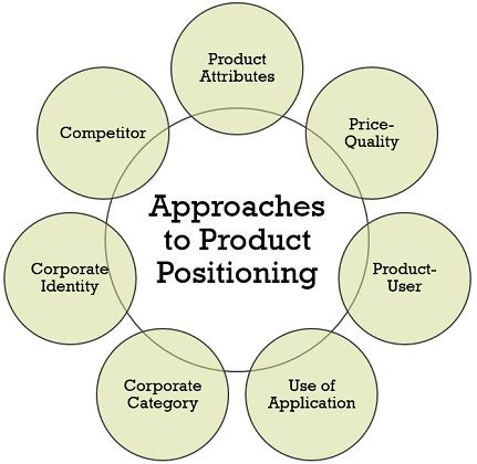 approaches-to-product-positioning