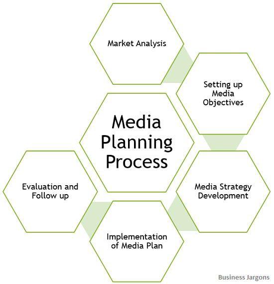 media-planning-process