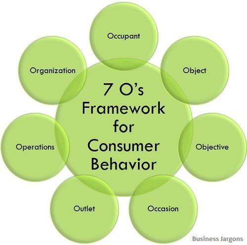 7'Os framework-of-consumer-behaviour