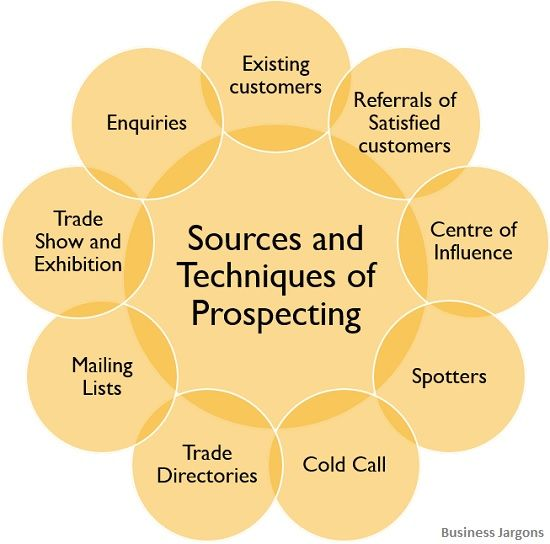 sources-and-tehniques-of-prospecting