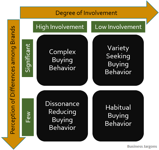 types-of-consumer-behavior
