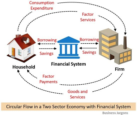circular-flow-of-income-in-a-two-sector-economy-with-financial-system