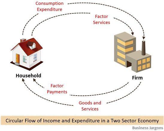 circular-flow-of-income-in-a-two-sector-economy