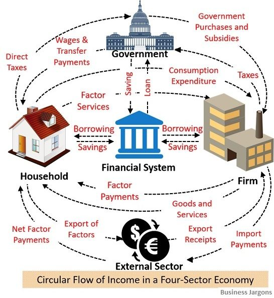 circular-flow-of-income-in-four-sector-economy