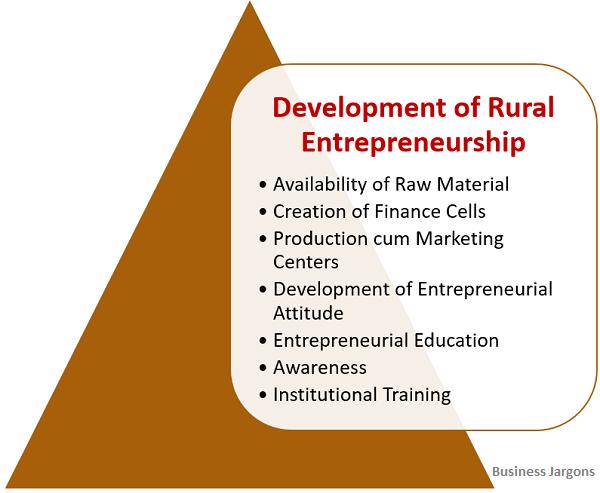 development-of-rural-entrepreneurship