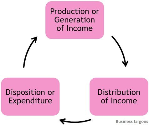 phases-of-circular-flow-of-income