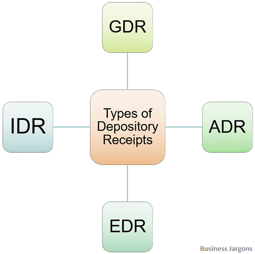 types-of-depository-receipts