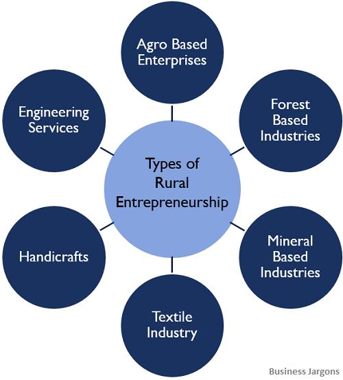 types-of-rural-entrepreneurship