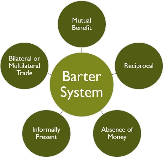 barter-system-characteristics