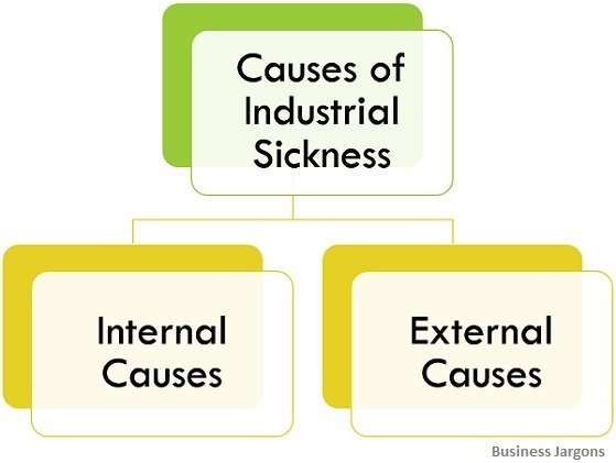 causes-of-industrial-sickness