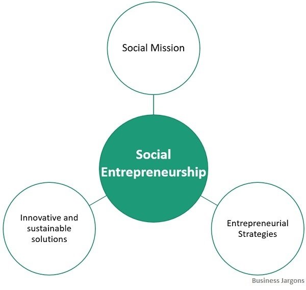 characteristics-of-social-entrepreneurship