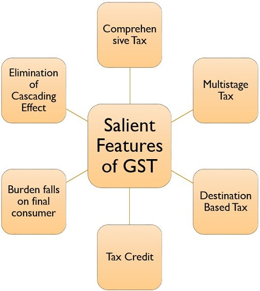 features-of-goods-and-services-tax