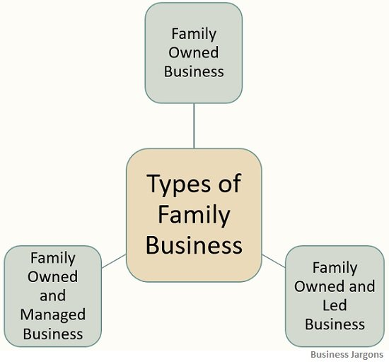 types-of-family-business