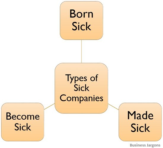 types-of-sick-companies