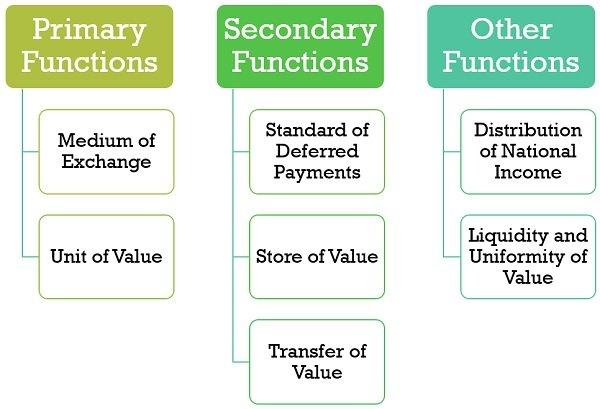 functions-of-money