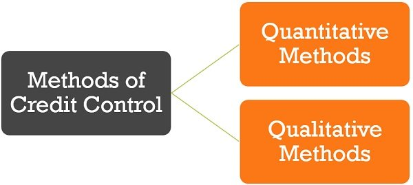 methods-of-credit-control