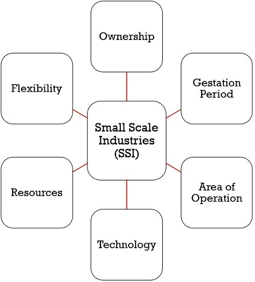 small-scale-industries