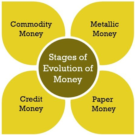 stages-of-evolution-of-money2