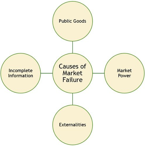 causes-of-market-failure