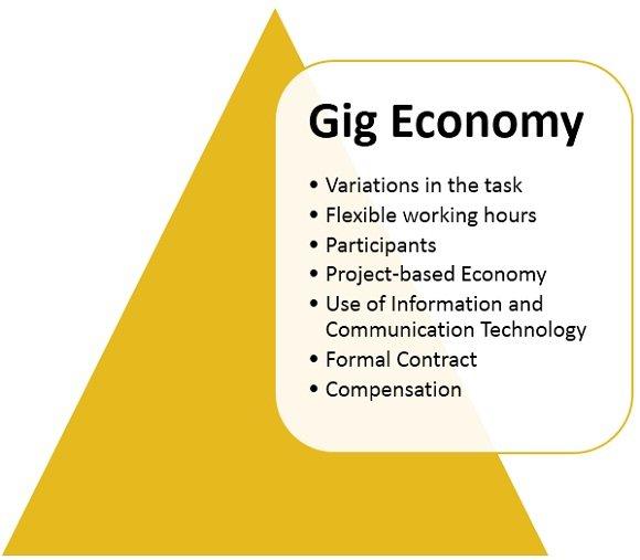 characteristics-of-gig-economy