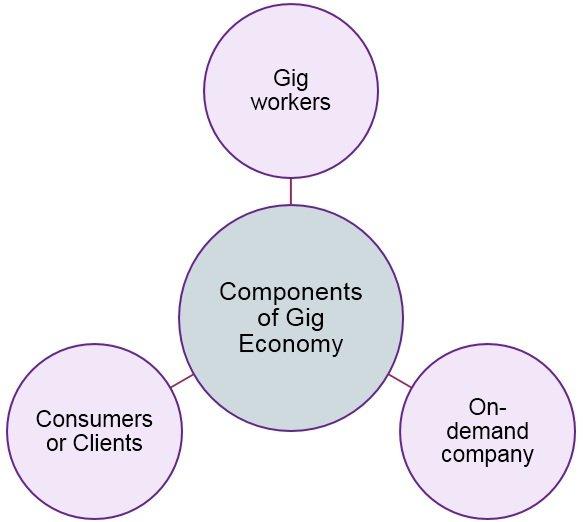 components-of-gig-economy