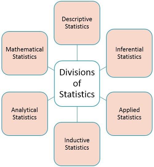 divisions-of-statistics