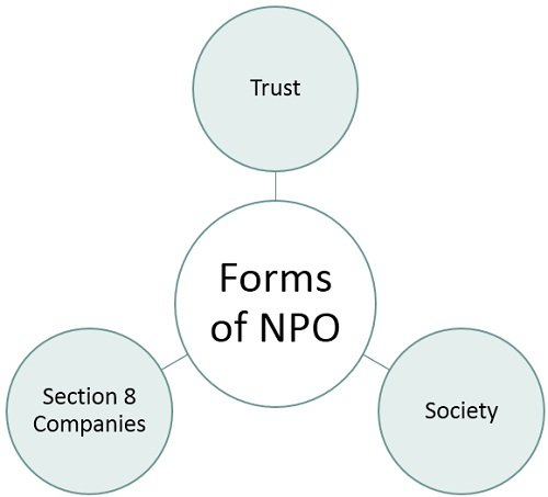 forms-of-NPO