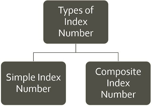 types-of-index-number