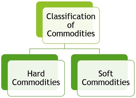 classification-of-commodities