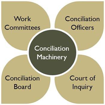 conciliation-machinery