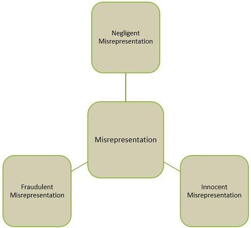 kinds-of-misrepresentation