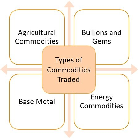 types-of-commodities-traded