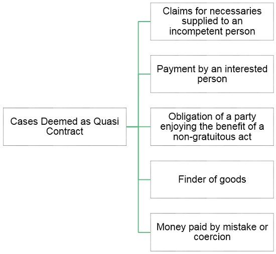 cases-deemed-as-quasi-contract