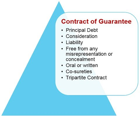 features-of-contract-of-guarantee