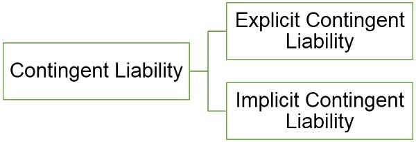 types-of-contingent-liability