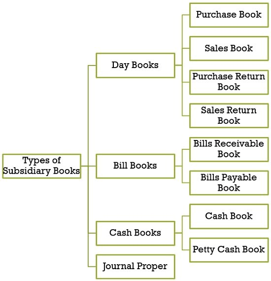types-of-subsidiary-books