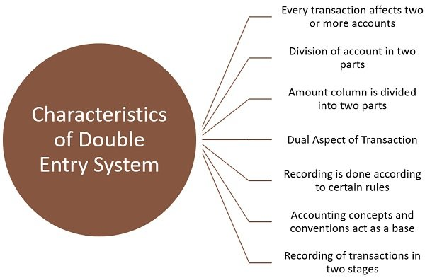 characteristics-of-double-entry-bookkeeping